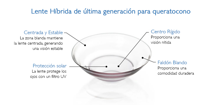 Contactologia_esquema_lente de contacto_hibrida